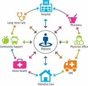 Ensuring Safe Transitions Of Care Nurses Advocates